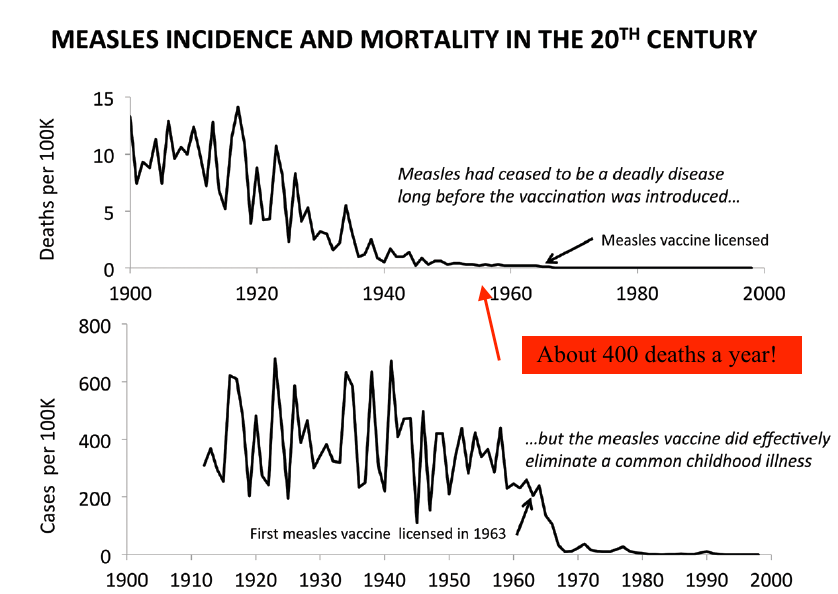 CDC graph of measles incidence and mortality, 1966