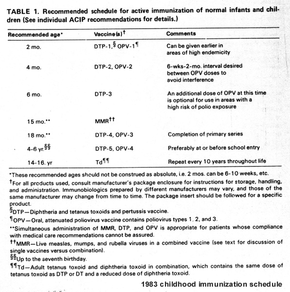 1983 historical immunization schedule