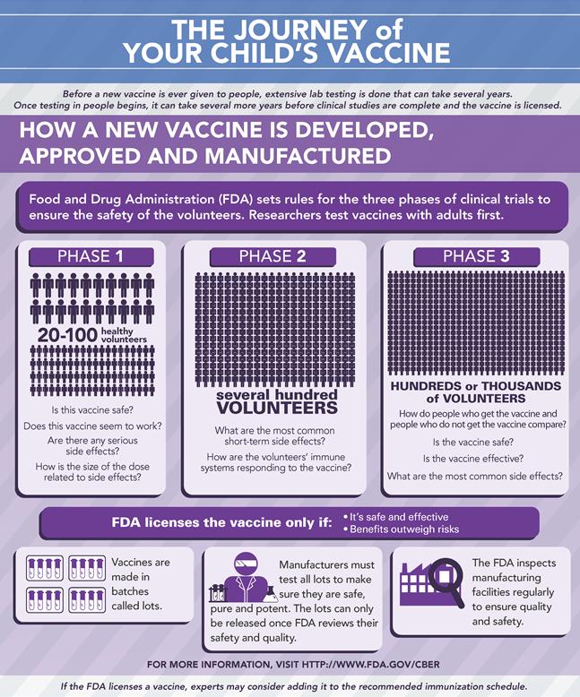 vaccine-dev-testing