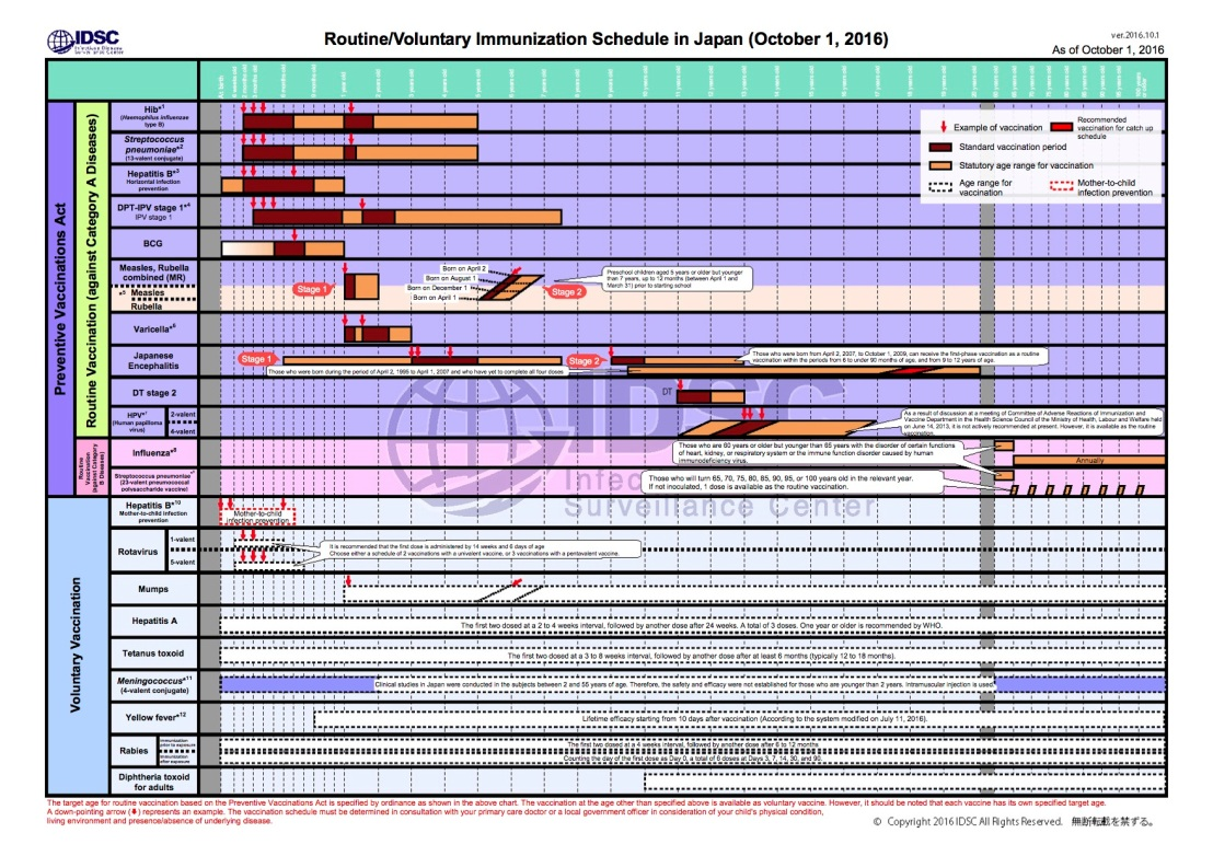 The 2016 routine and voluntary immunization schedule in Japan.
