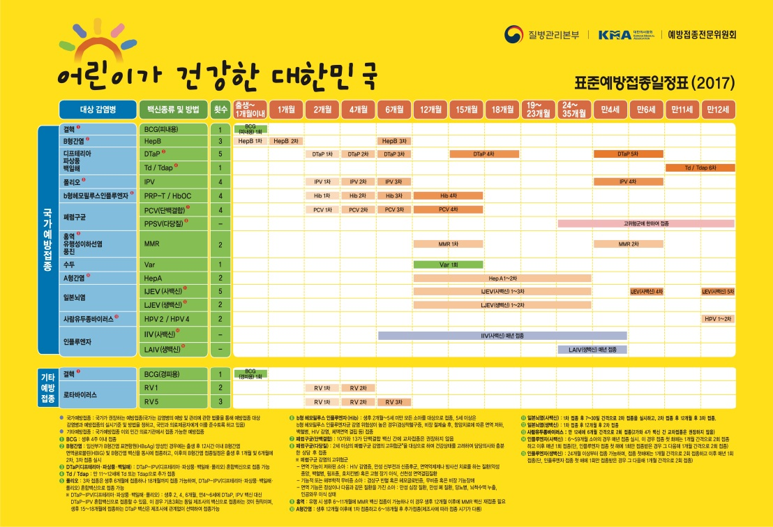 The 2017 Immunization Schedule for South Korea includes all of the US vaccines, plus BCG and Japanese encephalitis vaccines.