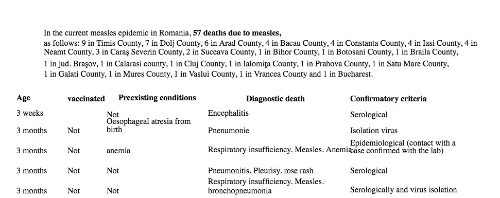 The National Center for Communicable Disease Control and Control in Romania is now reporting 57 measles deaths.