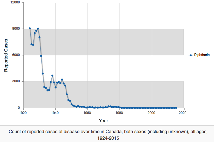 Diphtheria has become rare since the pre-vaccine era.