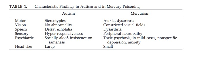 The review, Thimerosal and Autism?, explains why autism and mercury poison really don't share symptoms.
