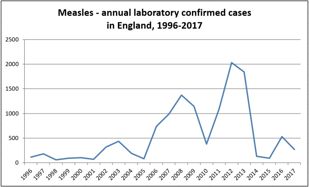 MMR vaccination rates had dropped below 80% by 2003, when the first measles outbreaks in the UK began. They didn't fully recover until 2012.