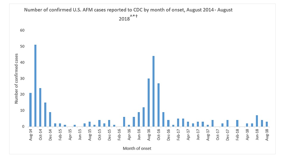Would a vaccine injury have such a seasonal pattern - even skipping a year?