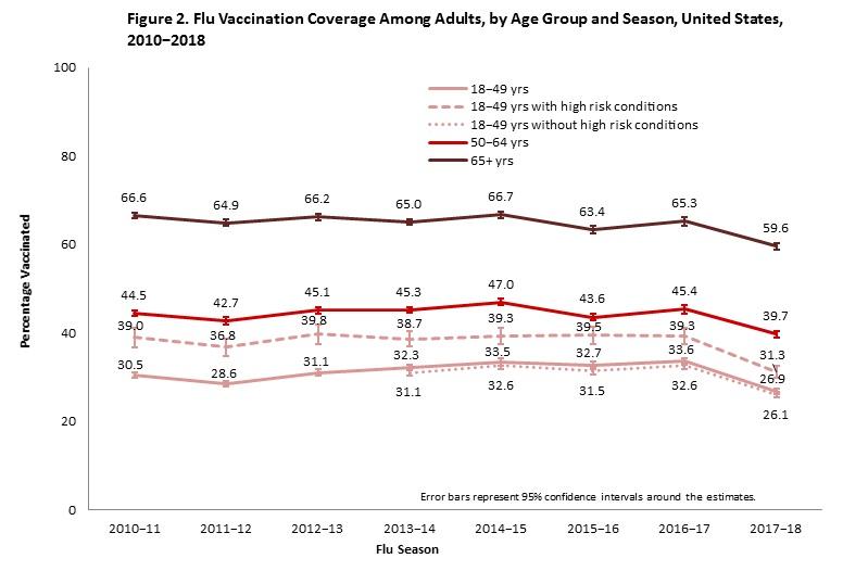 Did a drop in flu vaccine coverage help contribute to a rise in flu deaths?