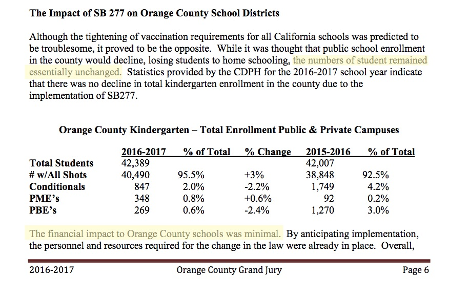 Orange County was the site of several large measles outbreaks before SB 277 took effect.