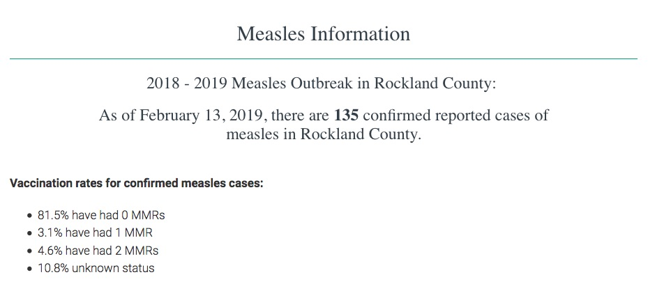Almost all of the measles cases in Rockland County are unvaccinated.