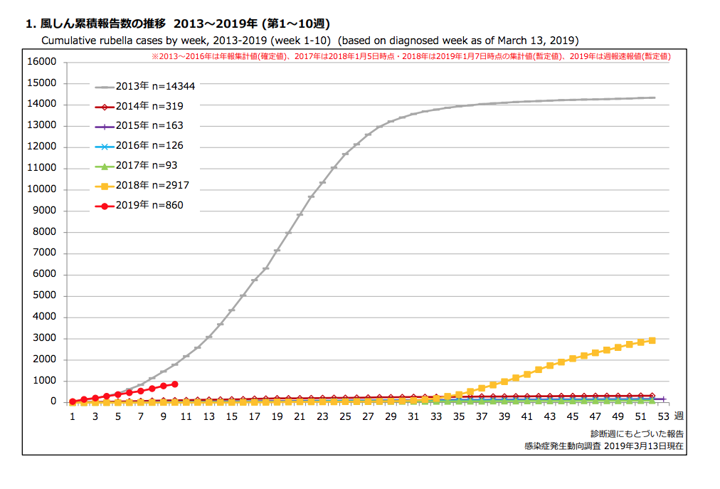 Japan is on track to have a big rubella year.
